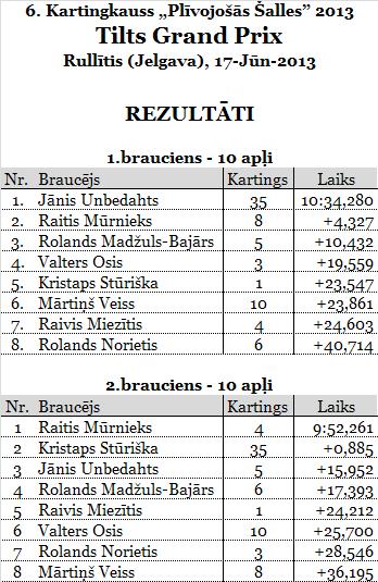 1.TiltsGP_Rullitis_rezultats
