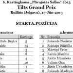 Ar uzvaru Tilts Grand Prix Kartingkausā debitē R.Mūrnieks
