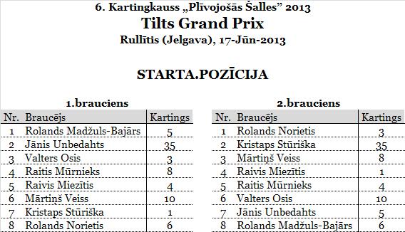 1.TiltsGP_Rullitis_starts_pilns