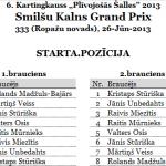 Smilšu Kalns Grand Prix atkal uzvar debitants, šoreiz J.Stūriška