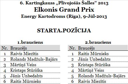 3.ElkonisGP_ArenaRiga_starts