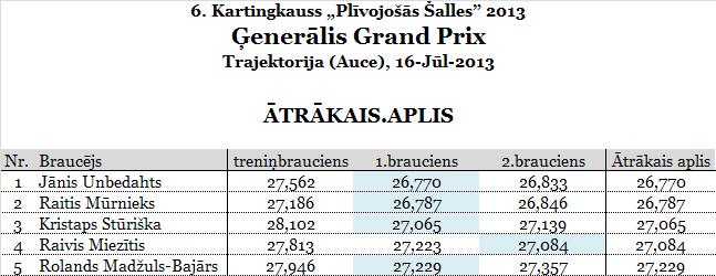4.GeneralisGP_Trajektorija_aaplis