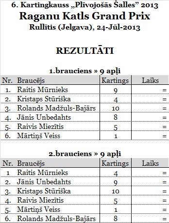 5.RaganuKatlsGP_Rullītis_rezultats