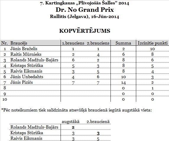 1.Dr.NoGP_Rullitis_punkti