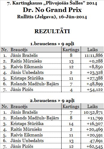 1.Dr.NoGP_Rullitis_rezultats