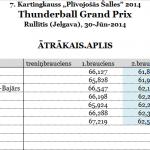 E.Šturcs uzvar Thunderball Grand Prix, gūst pirmo uzvaru karjerā