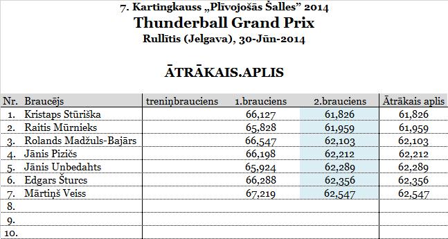 2.ThunderballGP_Rullitis_aaplis