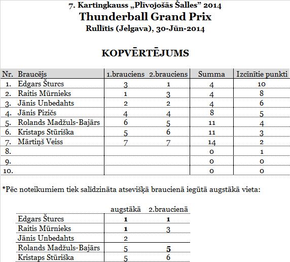 2.ThunderballGP_Rullitis_punkti