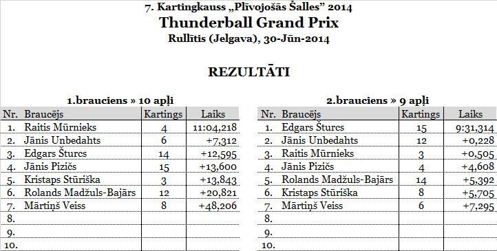 2.ThunderballGP_Rullitis_rezultats