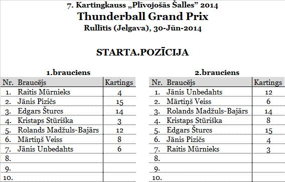 2.ThunderballGP_Rullitis_starts