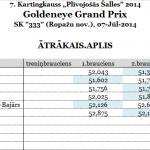 Goldeneye Grand Prix izcīna R.Mūrnieks, Kartingkauss trīs dažādi uzvarētāji