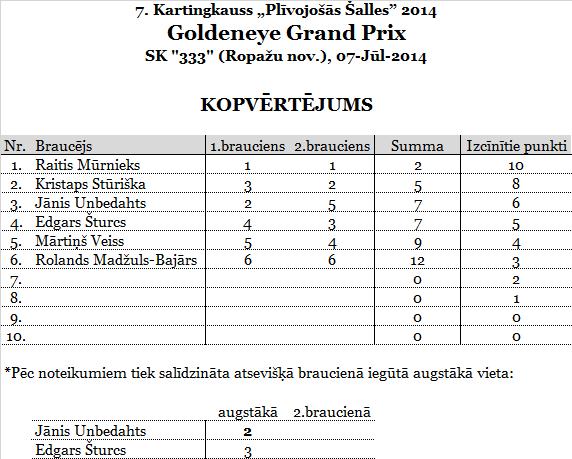 3.GoldeneyeGP_SK333_punkti