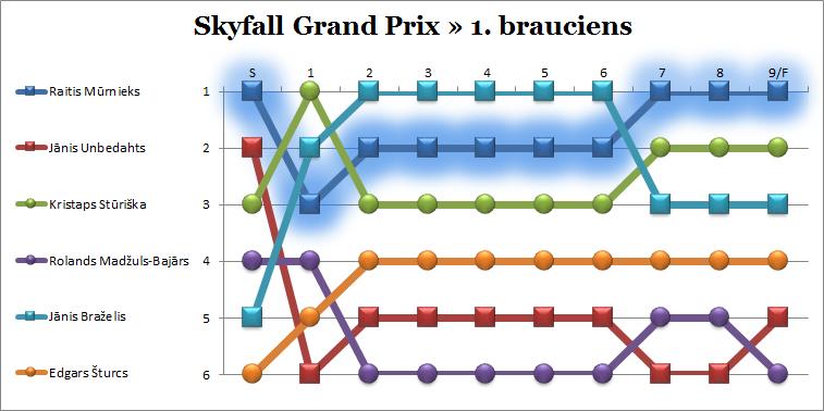 4.SkyfallGP_Rullitis_diag1