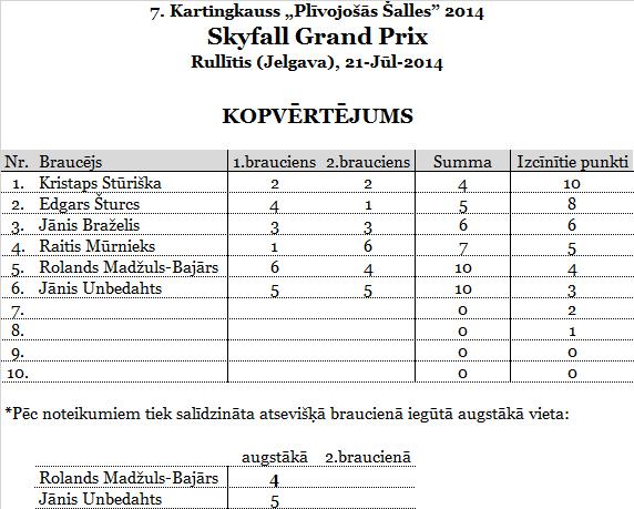 4.SkyfallGP_Rullitis_punkti