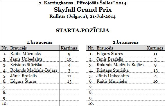 4.SkyfallGP_Rullitis_starts